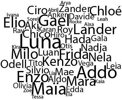 Buscas Nombres De Bebés Originales